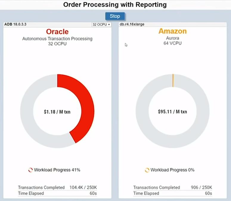 Oracle Cloud Gen 2 – Enrique Javier Gallego